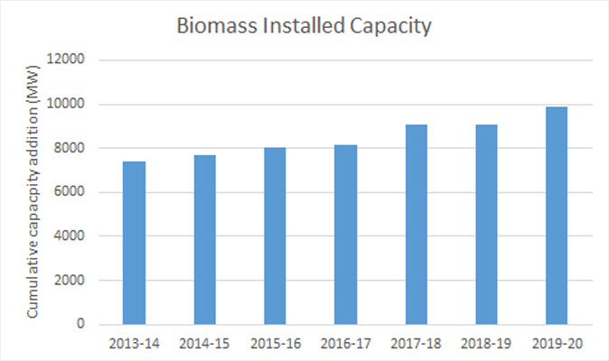 Biomass Installed Capacity Installed Capacity from 2013-14 to 2018-19