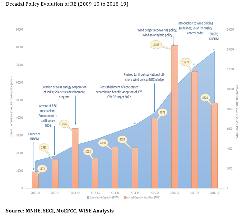 Decadal Policy Evolution of RE (2009-10 to 2018-19)