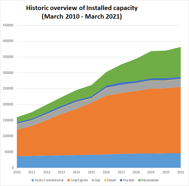 Historic Value of Installed Capacity